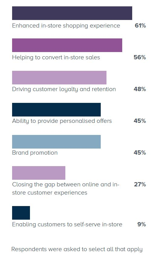 Mobile technology use in stores